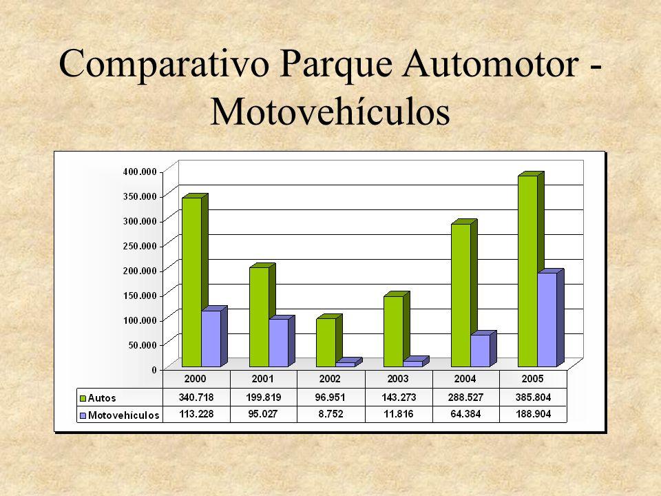 Comparativo Parque Automotor - Motovehículos