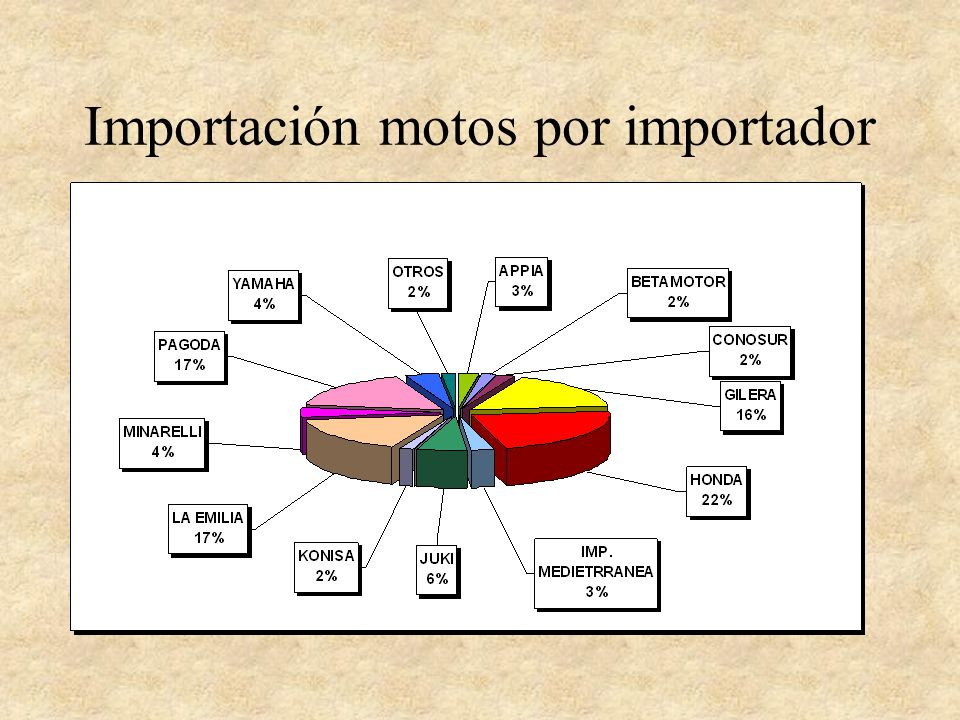 Importación motos por importador