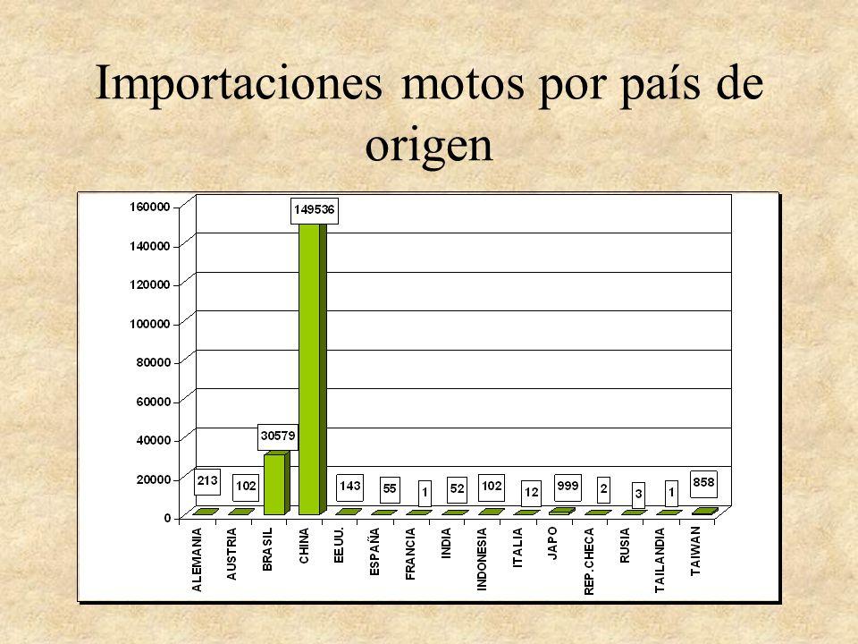 Importaciones motos por país de origen