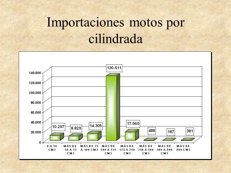 Importaciones motos por cilindrada