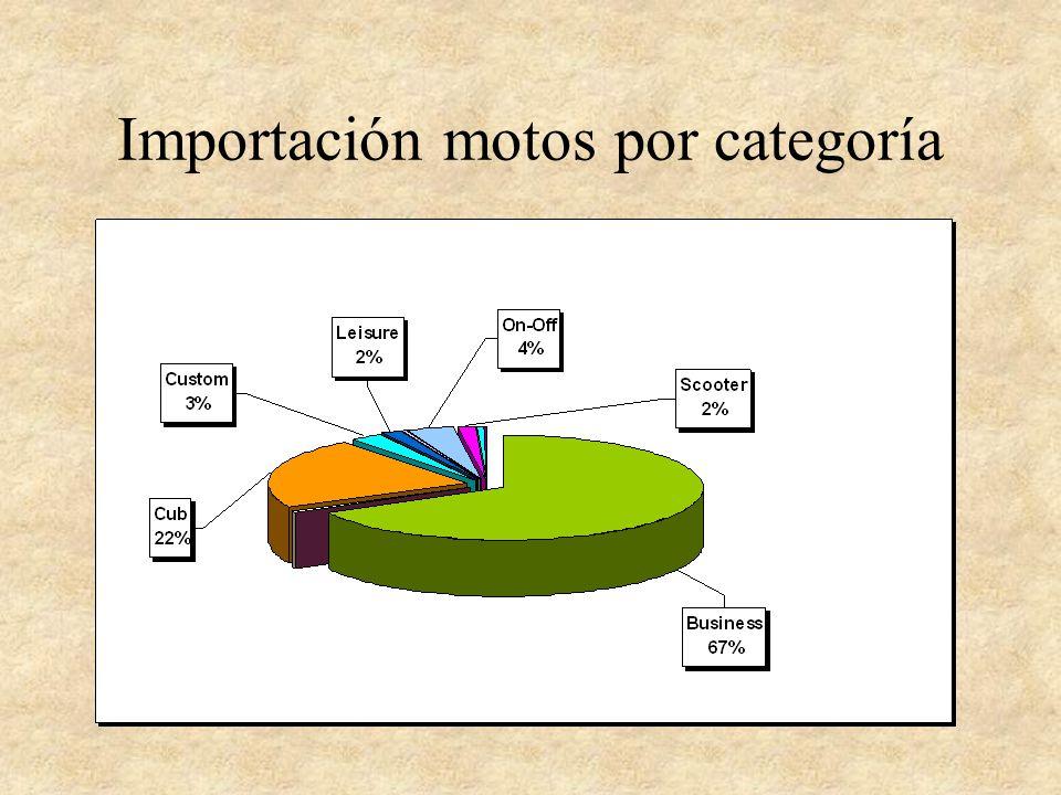 Importación motos por categoría
