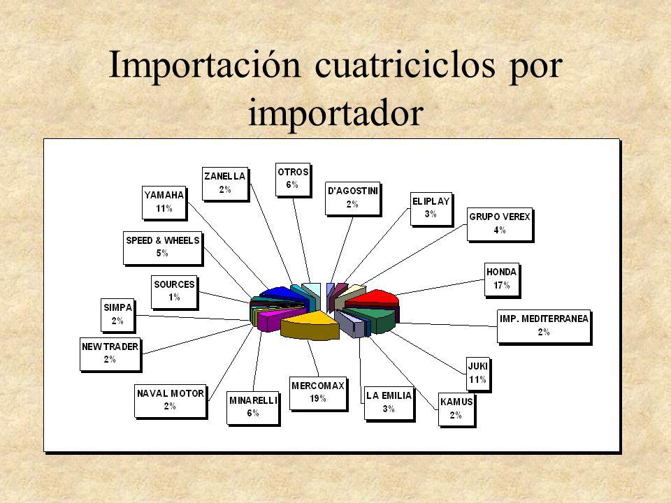 Importación cuatriciclos por importador