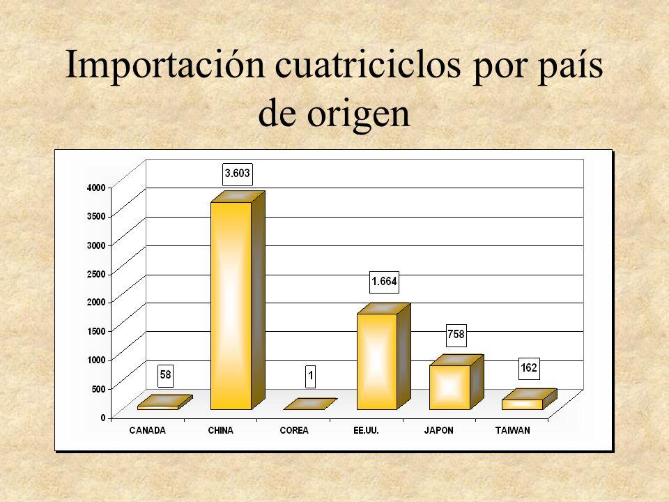 Importación cuatriciclos por país de origen