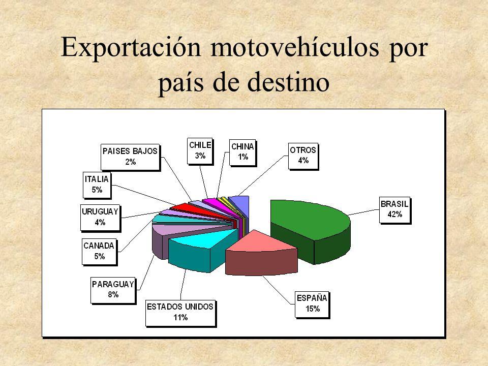 Exportación motovehículos por país de destino