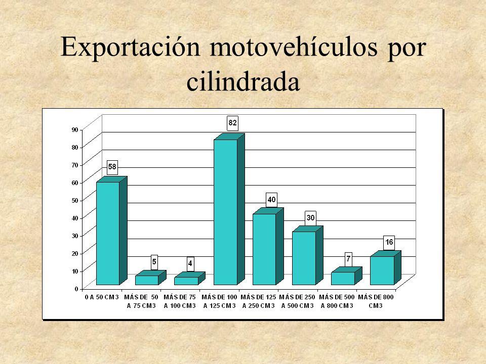 Exportación motovehículos por cilindrada