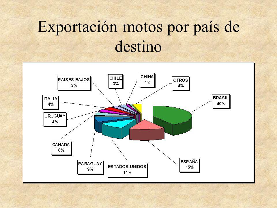 Exportación motos por país de destino
