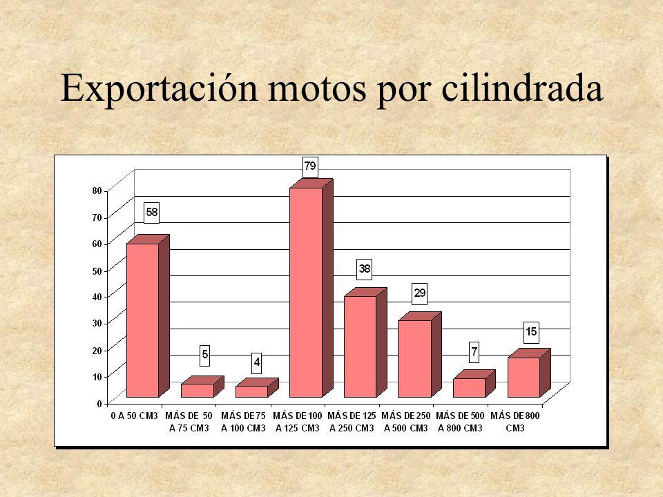 Exportación motos por cilindrada