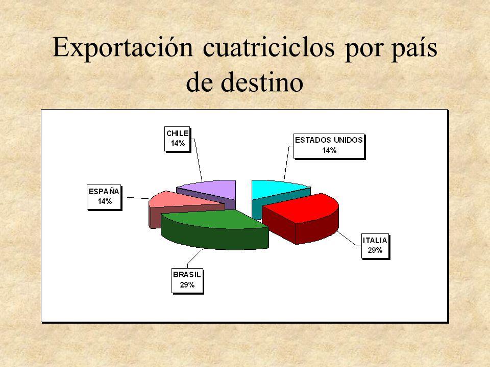 Exportación cuatriciclos por país de destino