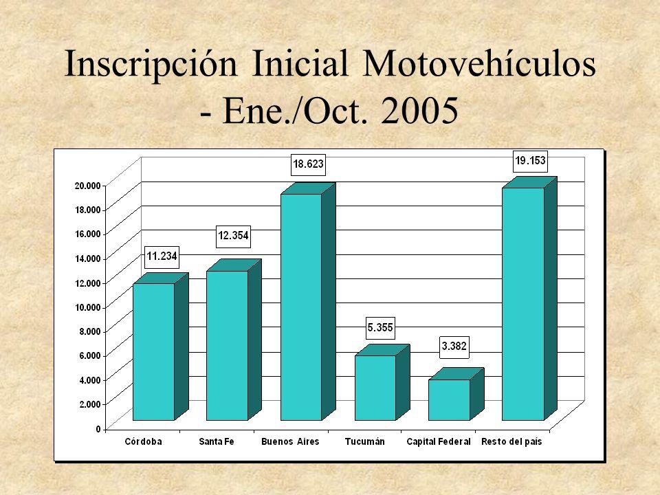 Inscripción Inicial Motovehículos - Ene./Oct. 2005