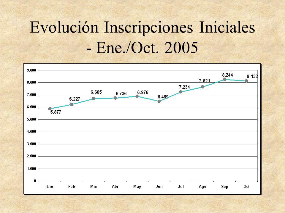 Evolución Inscripciones Iniciales - Ene./Oct. 2005