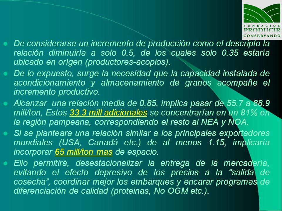 De considerarse un incremento de producción como el descripto la relación diminuiría a solo 0.5, de los cuales solo 0.35 estaría ubicado en orígen (productores-acopios).