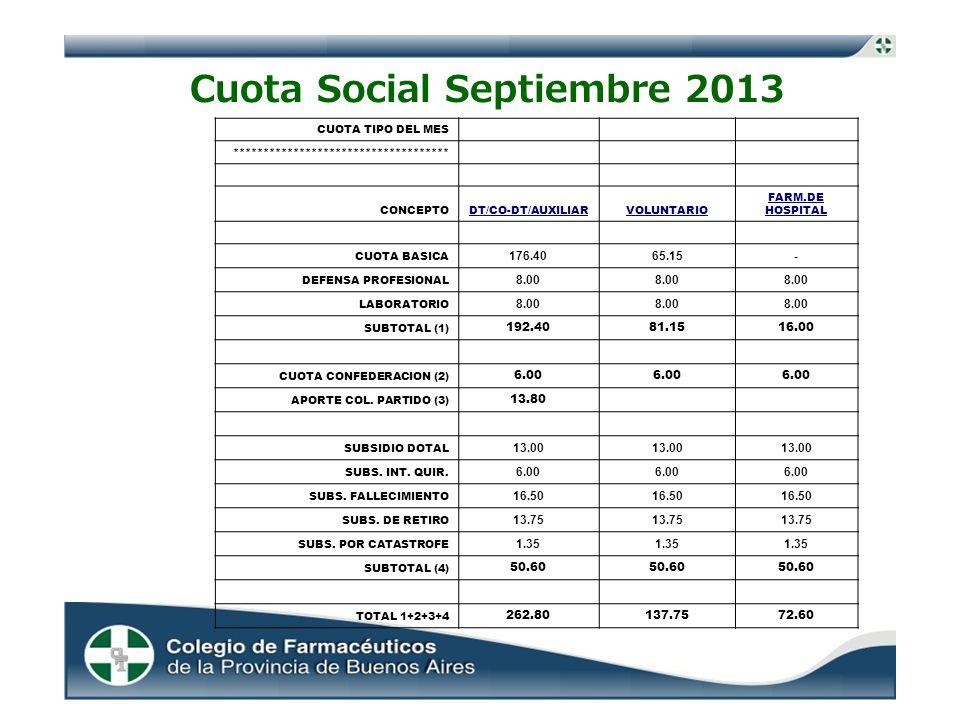 Cuota Social Septiembre 2013 CUOTA TIPO DEL MES ************************************ CONCEPTODT/CO-DT/AUXILIARVOLUNTARIO FARM.DE HOSPITAL CUOTA BASICA 176.4065.15- DEFENSA PROFESIONAL 8.00 LABORATORIO 8.00 SUBTOTAL (1) 192.4081.1516.00 CUOTA CONFEDERACION (2) 6.00 APORTE COL.