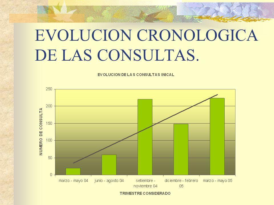 EVOLUCION CRONOLOGICA DE LAS CONSULTAS.