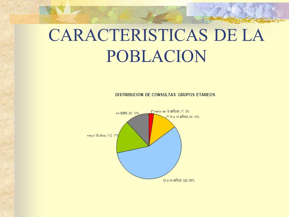 CARACTERISTICAS DE LA POBLACION DISTRIBUCION DE CONSULTAS GRUPOS ETAREOS menor de 15 años ; 17; 3% 16 a 19 años ; 84; 12% 20 a 34 años ; 382; 56% mayor 35 años; 112; 17% sin dato ; 80; 12%