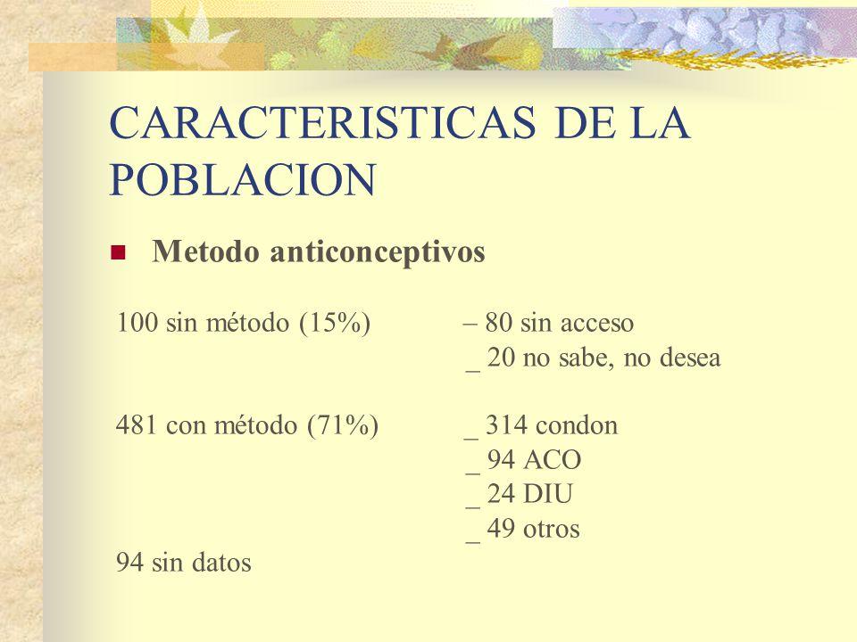 Metodo anticonceptivos 100 sin método (15%) – 80 sin acceso _ 20 no sabe, no desea 481 con método (71%) _ 314 condon _ 94 ACO _ 24 DIU _ 49 otros 94 sin datos