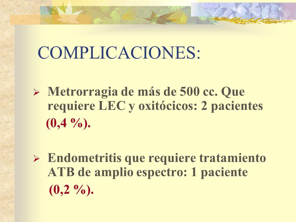 COMPLICACIONES: Metrorragia de más de 500 cc. Que requiere LEC y oxitócicos: 2 pacientes (0,4 %).