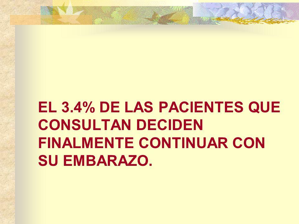 EL 3.4% DE LAS PACIENTES QUE CONSULTAN DECIDEN FINALMENTE CONTINUAR CON SU EMBARAZO.