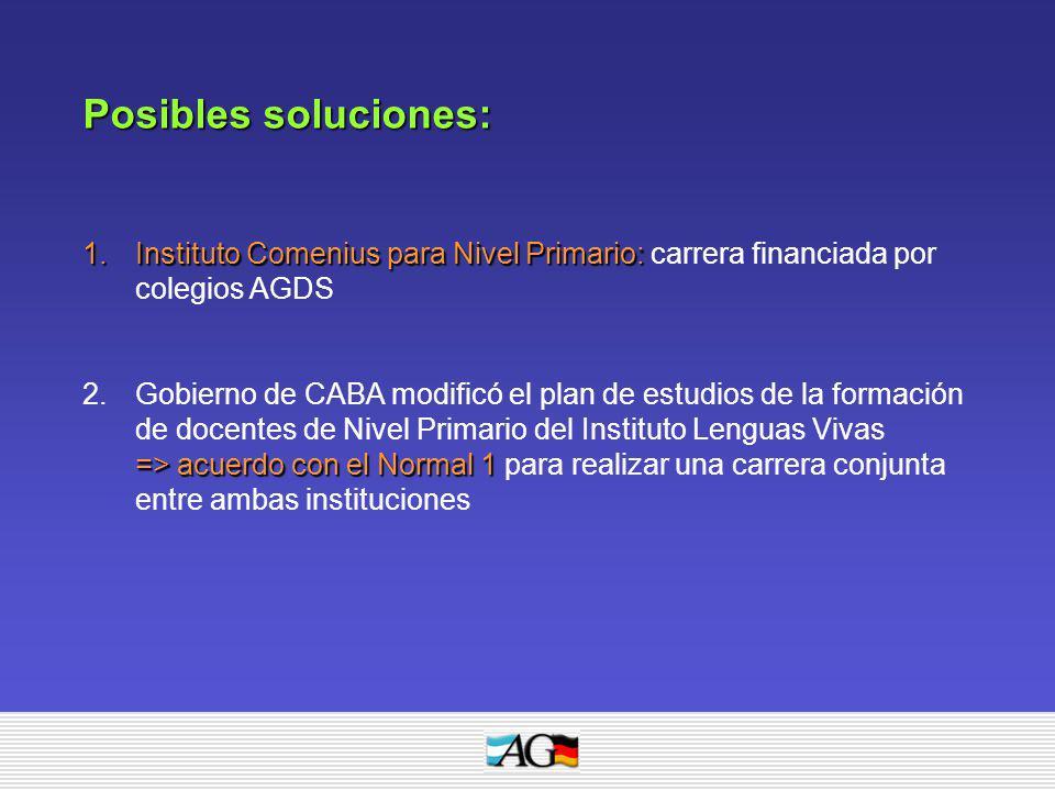 Posibles soluciones: 1.Instituto Comenius para Nivel Primario: 1.Instituto Comenius para Nivel Primario: carrera financiada por colegios AGDS 2.Gobier