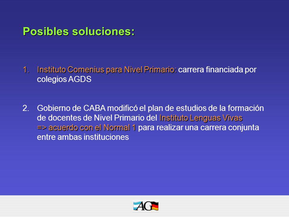 Posibles soluciones: 1.Instituto Comenius para Nivel Primario: 1.Instituto Comenius para Nivel Primario: carrera financiada por colegios AGDS Institut