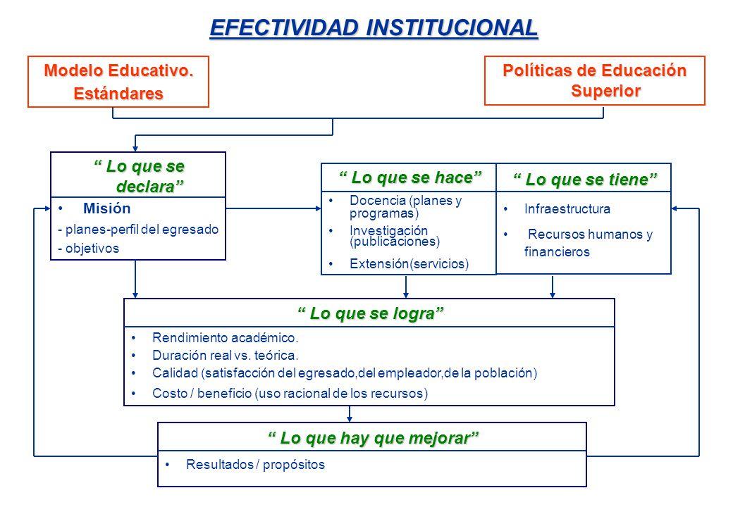 EFECTIVIDAD INSTITUCIONAL Lo que se declara Lo que se declara Misión - planes-perfil del egresado - objetivos Lo que se hace Lo que se hace Docencia (