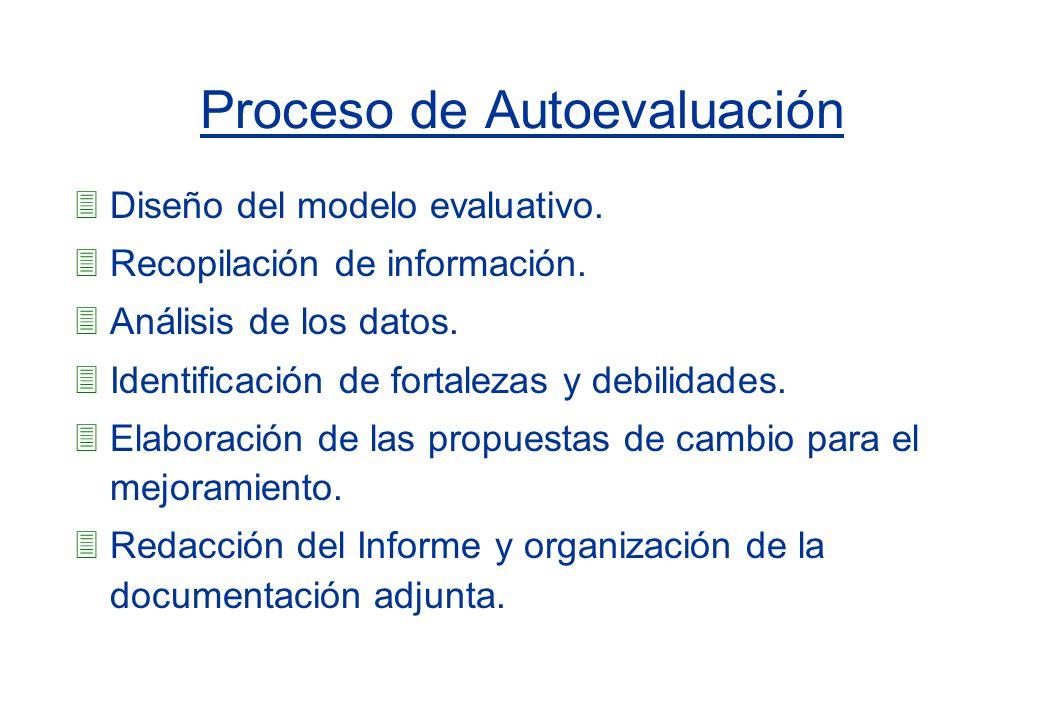 Proceso de Autoevaluación 3Diseño del modelo evaluativo. 3Recopilación de información. 3Análisis de los datos. 3Identificación de fortalezas y debilid