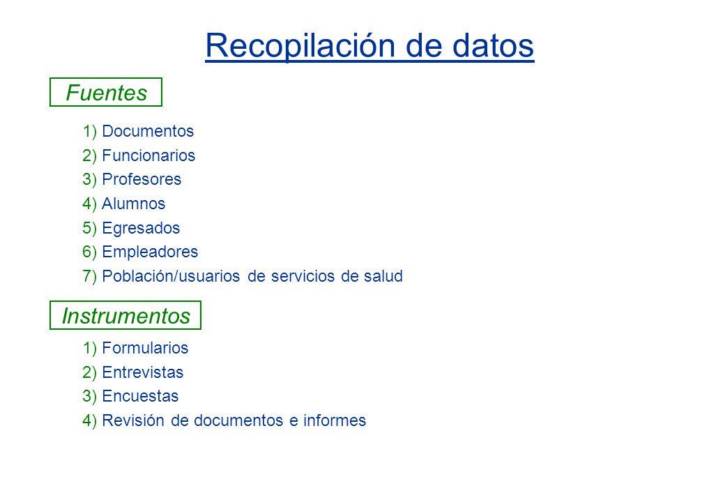 Recopilación de datos 1) Documentos 2) Funcionarios 3) Profesores 4) Alumnos 5) Egresados 6) Empleadores 7) Población/usuarios de servicios de salud 1