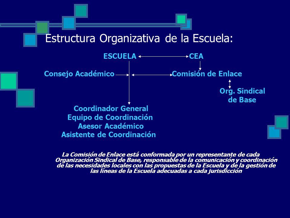 Estructura Organizativa de la Escuela: ESCUELA CEA Consejo Académico Comisión de Enlace Org.