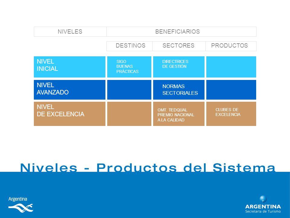 NIVEL DE EXCELENCIA CLUBES DE EXCELENCIA OMT.