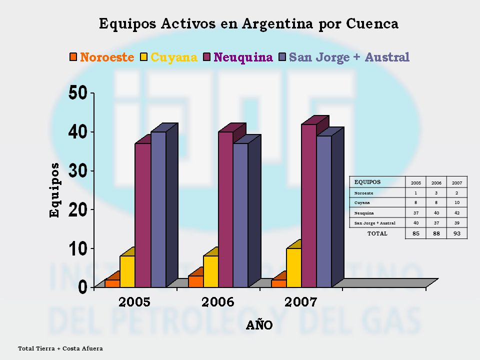 EQUIPOS 200520062007 Noroeste132 Cuyana8810 Neuquina374042 San Jorge + Austral403739 TOTAL858893 Total Tierra + Costa Afuera
