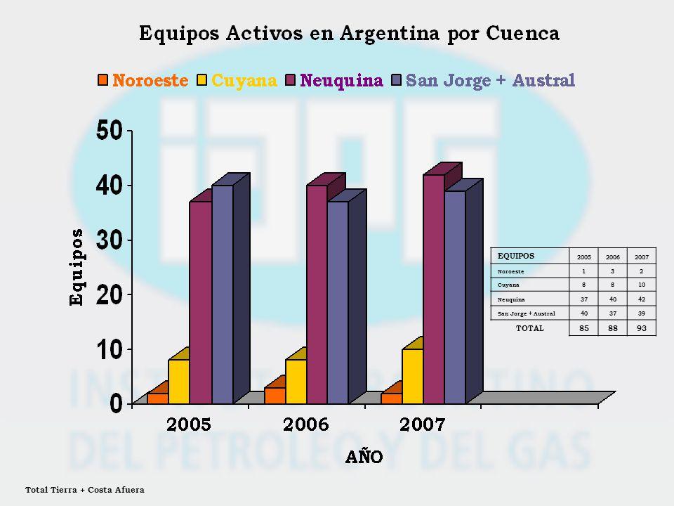 EQUIPOS 200520062007 Noroeste132 Cuyana8810 Neuquina374042 San Jorge + Austral403739 TOTAL858893 Total Tierra + Costa Afuera