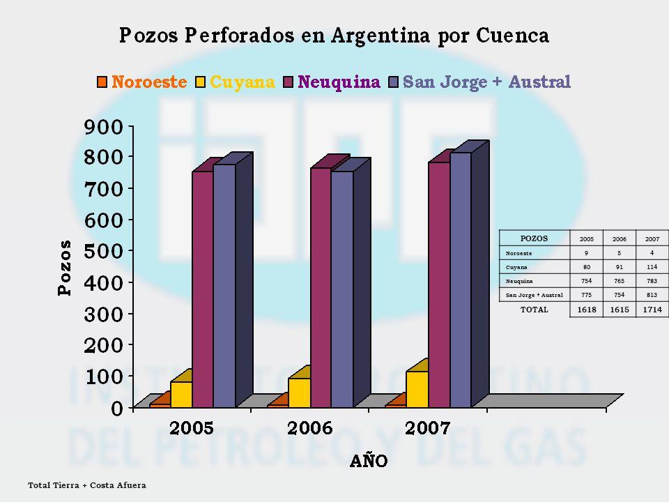 POZOS 200520062007 Noroeste954 Cuyana8091114 Neuquina754765783 San Jorge + Austral775754813 TOTAL161816151714 Total Tierra + Costa Afuera