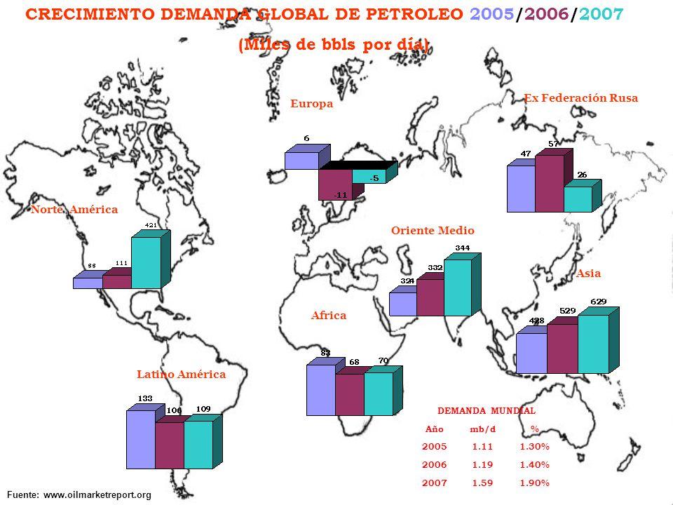 Latino América Norte América Africa Asia Oriente Medio Europa Ex Federación Rusa CRECIMIENTO DEMANDA GLOBAL DE PETROLEO 2005/2006/2007 (Miles de bbls