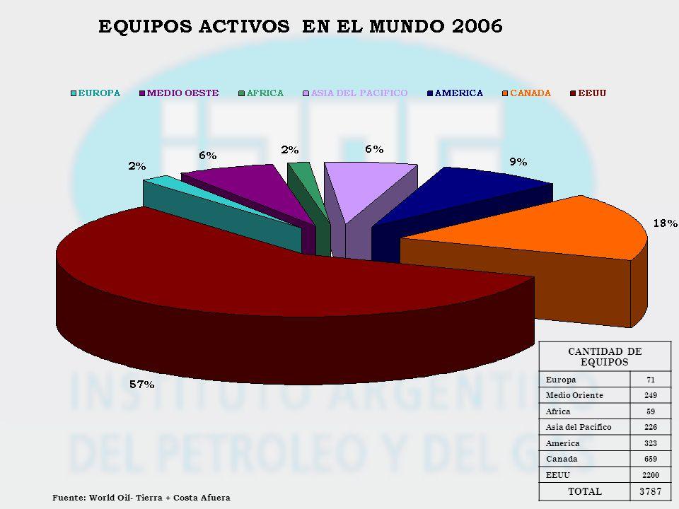 Fuente: World Oil- Tierra + Costa Afuera CANTIDAD DE EQUIPOS Europa71 Medio Oriente249 Africa59 Asia del Pacífico226 America323 Canada659 EEUU2200 TOT