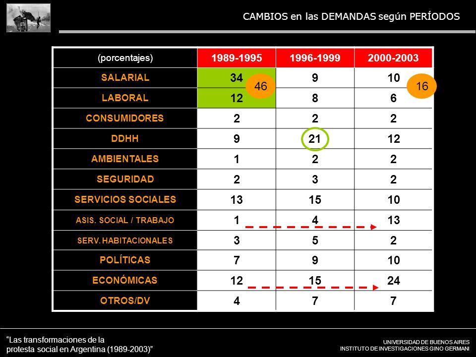 UNIVERSIDAD DE BUENOS AIRES INSTITUTO DE INVESTIGACIONES GINO GERMANI Las transformaciones de la protesta social en Argentina (1989-2003) CAMBIOS en las DEMANDAS según PERÍODOS (porcentajes) 1989-19951996-19992000-2003 SALARIAL 34910 LABORAL 1286 CONSUMIDORES 222 DDHH 92112 AMBIENTALES 122 SEGURIDAD 232 SERVICIOS SOCIALES 131510 ASIS.