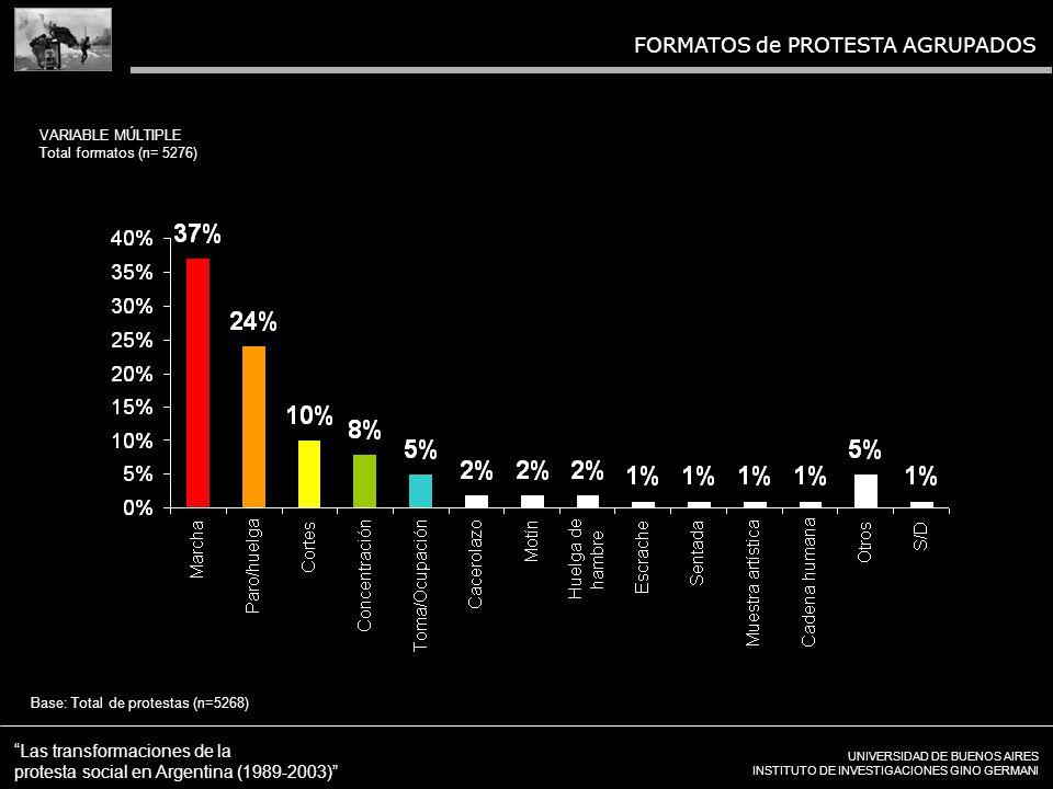 UNIVERSIDAD DE BUENOS AIRES INSTITUTO DE INVESTIGACIONES GINO GERMANI Las transformaciones de la protesta social en Argentina (1989-2003) FORMATOS de PROTESTA AGRUPADOS VARIABLE MÚLTIPLE Total formatos (n= 5276) Base: Total de protestas (n=5268)