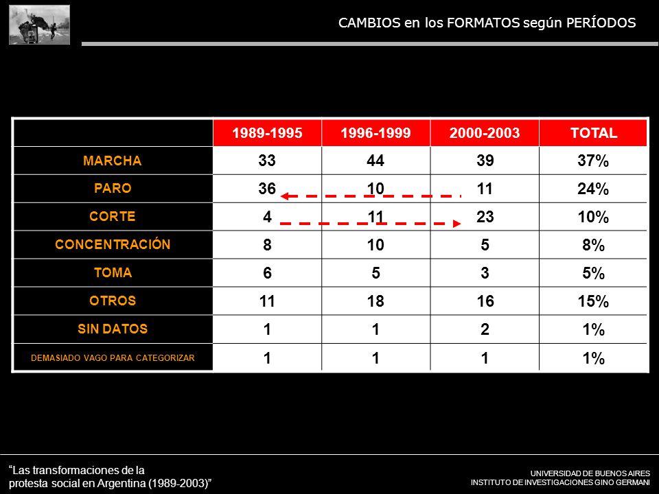 UNIVERSIDAD DE BUENOS AIRES INSTITUTO DE INVESTIGACIONES GINO GERMANI Las transformaciones de la protesta social en Argentina (1989-2003) CAMBIOS en los FORMATOS según PERÍODOS 1989-19951996-19992000-2003TOTAL MARCHA 33443937% PARO 36101124% CORTE 4112310% CONCENTRACIÓN 81058% TOMA 6535% OTROS 11181615% SIN DATOS 1121% DEMASIADO VAGO PARA CATEGORIZAR 1111%