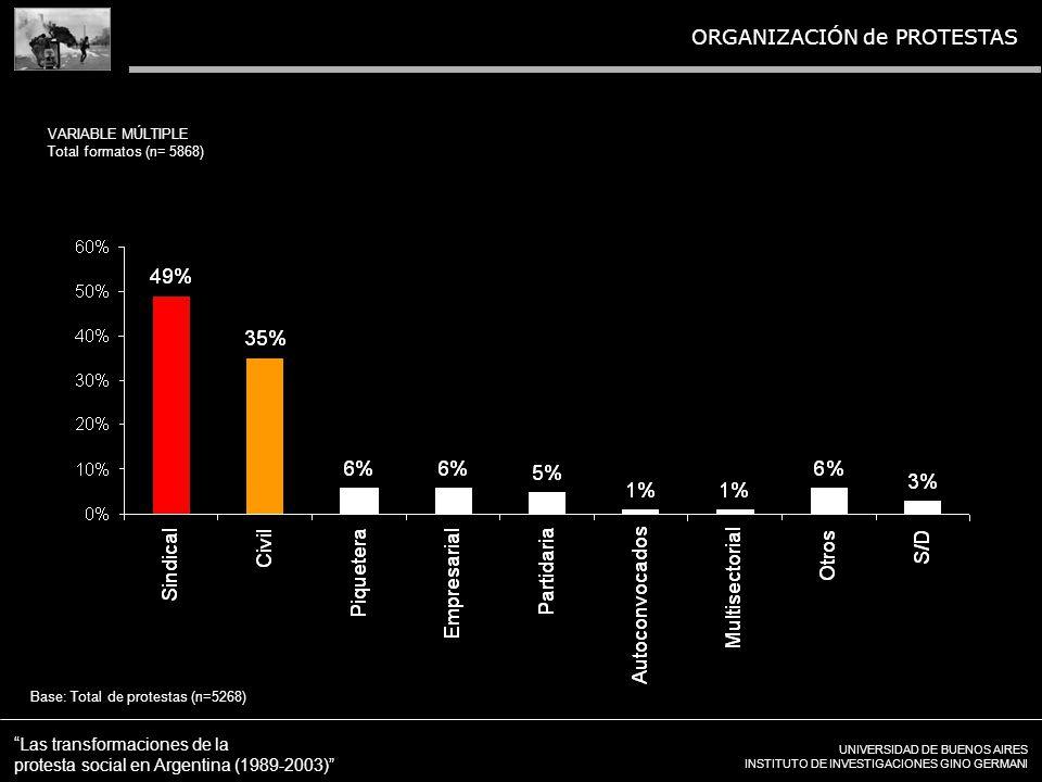 UNIVERSIDAD DE BUENOS AIRES INSTITUTO DE INVESTIGACIONES GINO GERMANI Las transformaciones de la protesta social en Argentina (1989-2003) ORGANIZACIÓN de PROTESTAS Base: Total de protestas (n=5268) VARIABLE MÚLTIPLE Total formatos (n= 5868)