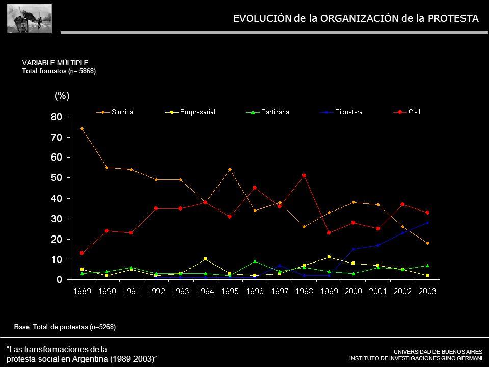 UNIVERSIDAD DE BUENOS AIRES INSTITUTO DE INVESTIGACIONES GINO GERMANI Las transformaciones de la protesta social en Argentina (1989-2003) EVOLUCIÓN de la ORGANIZACIÓN de la PROTESTA Base: Total de protestas (n=5268) VARIABLE MÚLTIPLE Total formatos (n= 5868) (%)