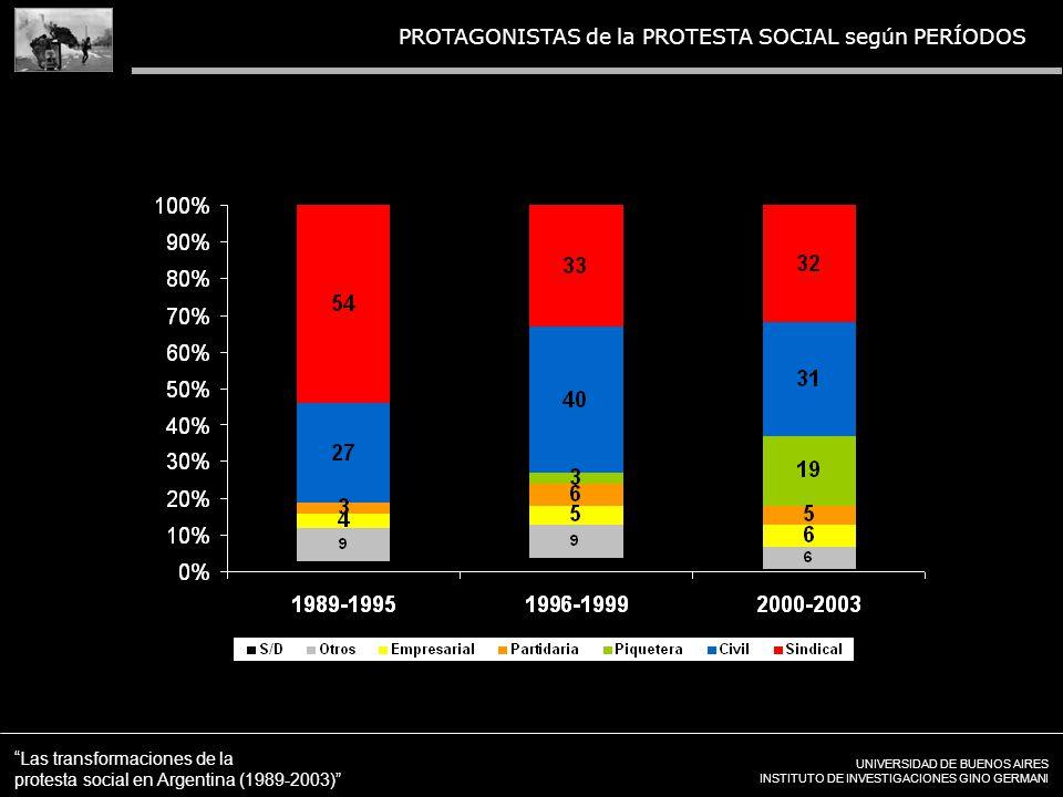 UNIVERSIDAD DE BUENOS AIRES INSTITUTO DE INVESTIGACIONES GINO GERMANI Las transformaciones de la protesta social en Argentina (1989-2003) PROTAGONISTAS de la PROTESTA SOCIAL según PERÍODOS