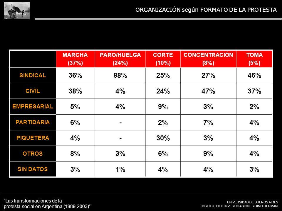 UNIVERSIDAD DE BUENOS AIRES INSTITUTO DE INVESTIGACIONES GINO GERMANI Las transformaciones de la protesta social en Argentina (1989-2003) ORGANIZACIÓN según FORMATO DE LA PROTESTA MARCHA (37%) PARO/HUELGA (24%) CORTE (10%) CONCENTRACIÓN (8%) TOMA (5%) SINDICAL 36%88%25%27%46% CIVIL 38%4%24%47%37% EMPRESARIAL 5%4%9%3%2% PARTIDARIA 6%-2%7%4% PIQUETERA 4%-30%3%4% OTROS 8%3%6%9%4% SIN DATOS 3%1%4% 3%