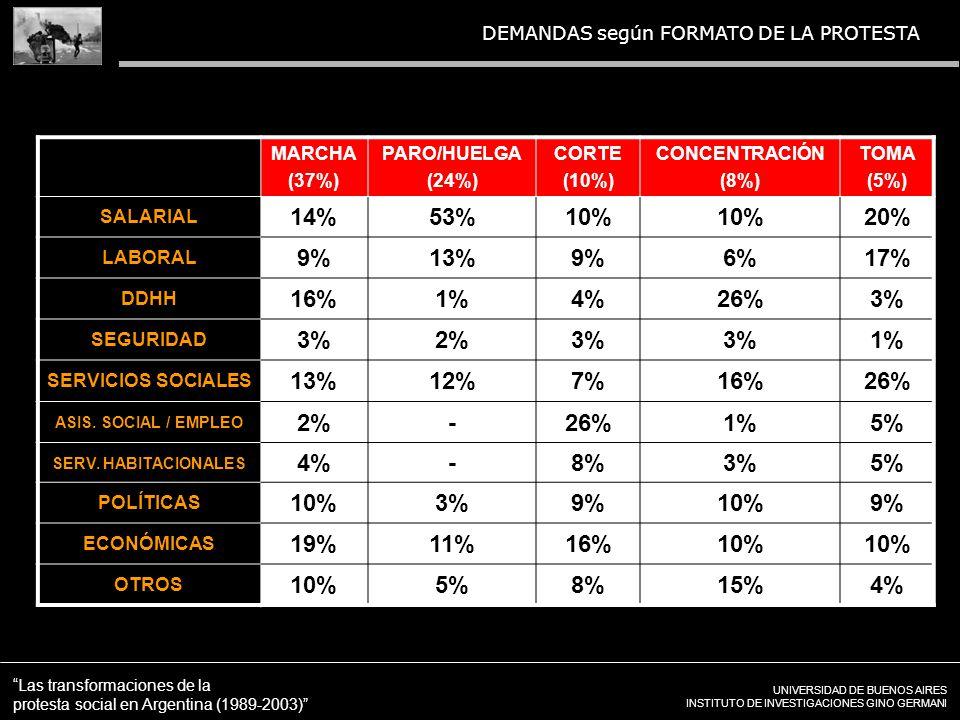 UNIVERSIDAD DE BUENOS AIRES INSTITUTO DE INVESTIGACIONES GINO GERMANI Las transformaciones de la protesta social en Argentina (1989-2003) DEMANDAS según FORMATO DE LA PROTESTA MARCHA (37%) PARO/HUELGA (24%) CORTE (10%) CONCENTRACIÓN (8%) TOMA (5%) SALARIAL 14%53%10% 20% LABORAL 9%13%9%6%17% DDHH 16%1%4%26%3% SEGURIDAD 3%2%3% 1% SERVICIOS SOCIALES 13%12%7%16%26% ASIS.