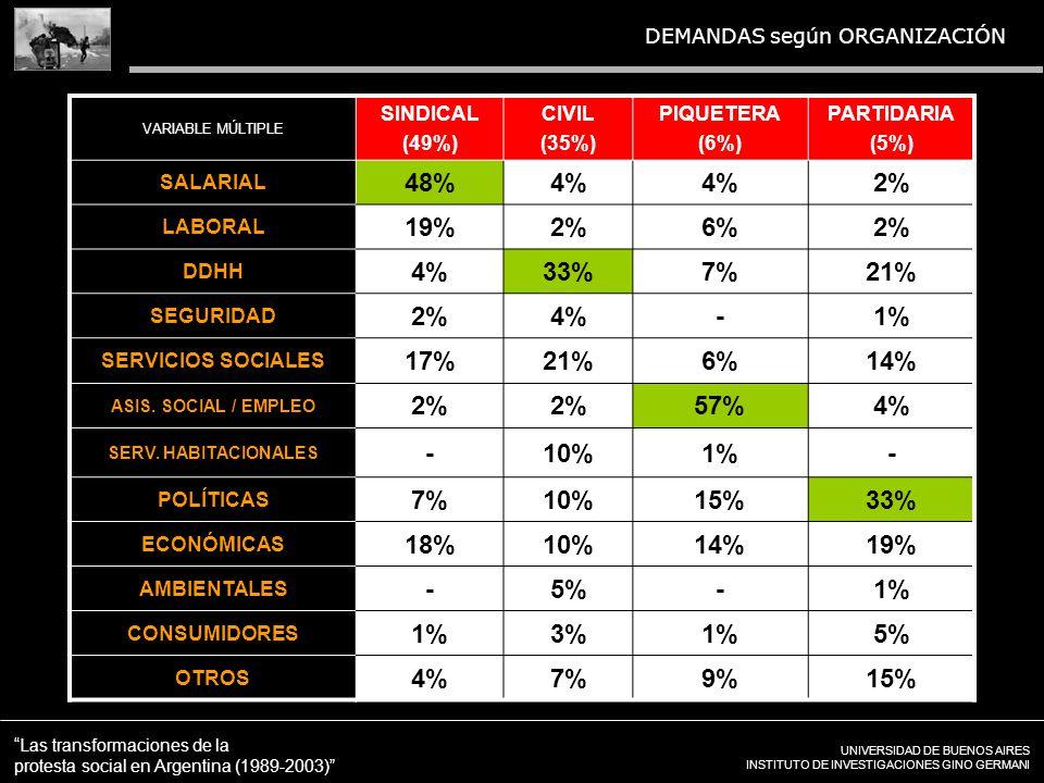 UNIVERSIDAD DE BUENOS AIRES INSTITUTO DE INVESTIGACIONES GINO GERMANI Las transformaciones de la protesta social en Argentina (1989-2003) DEMANDAS según ORGANIZACIÓN VARIABLE MÚLTIPLE SINDICAL (49%) CIVIL (35%) PIQUETERA (6%) PARTIDARIA (5%) SALARIAL 48%4% 2% LABORAL 19%2%6%2% DDHH 4%33%7%21% SEGURIDAD 2%4%-1% SERVICIOS SOCIALES 17%21%6%14% ASIS.