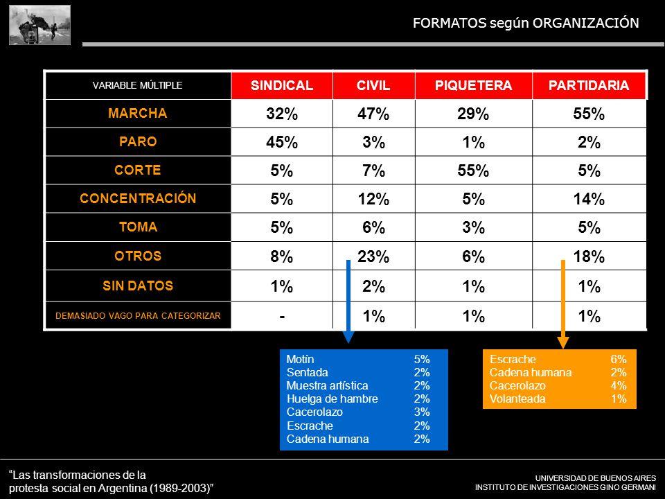 UNIVERSIDAD DE BUENOS AIRES INSTITUTO DE INVESTIGACIONES GINO GERMANI Las transformaciones de la protesta social en Argentina (1989-2003) FORMATOS según ORGANIZACIÓN VARIABLE MÚLTIPLE SINDICALCIVILPIQUETERAPARTIDARIA MARCHA 32%47%29%55% PARO 45%3%1%2% CORTE 5%7%55%5% CONCENTRACIÓN 5%12%5%14% TOMA 5%6%3%5% OTROS 8%23%6%18% SIN DATOS 1%2%1% DEMASIADO VAGO PARA CATEGORIZAR -1% Escrache6% Cadena humana2% Cacerolazo4% Volanteada1% Motín5% Sentada2% Muestra artística2% Huelga de hambre2% Cacerolazo3% Escrache2% Cadena humana2%