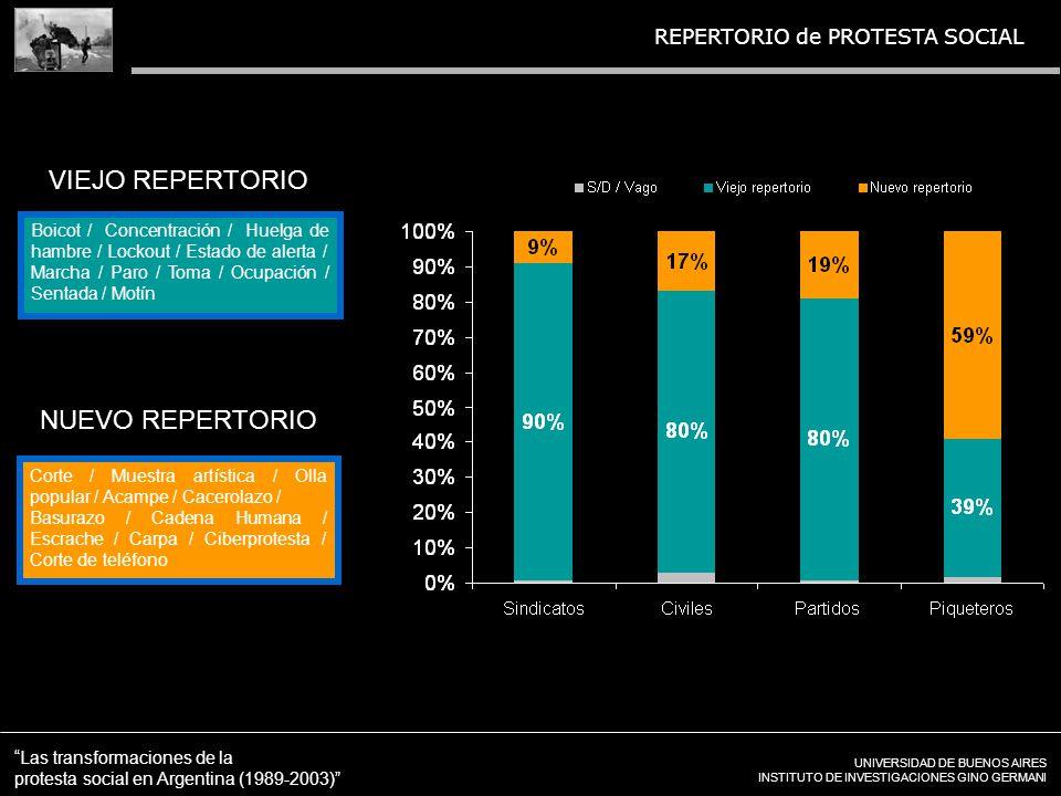 UNIVERSIDAD DE BUENOS AIRES INSTITUTO DE INVESTIGACIONES GINO GERMANI Las transformaciones de la protesta social en Argentina (1989-2003) REPERTORIO de PROTESTA SOCIAL VIEJO REPERTORIO Boicot / Concentración / Huelga de hambre / Lockout / Estado de alerta / Marcha / Paro / Toma / Ocupación / Sentada / Motín NUEVO REPERTORIO Corte / Muestra artística / Olla popular / Acampe / Cacerolazo / Basurazo / Cadena Humana / Escrache / Carpa / Ciberprotesta / Corte de teléfono