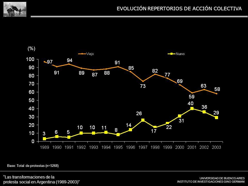 UNIVERSIDAD DE BUENOS AIRES INSTITUTO DE INVESTIGACIONES GINO GERMANI Las transformaciones de la protesta social en Argentina (1989-2003) EVOLUCIÓN REPERTORIOS DE ACCIÓN COLECTIVA Base: Total de protestas (n=5268) (%)