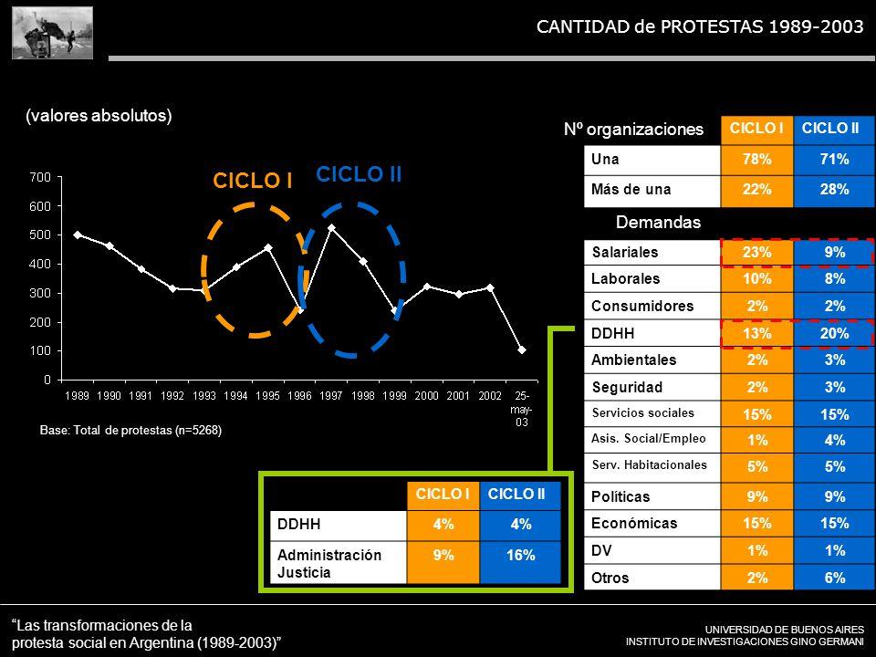 UNIVERSIDAD DE BUENOS AIRES INSTITUTO DE INVESTIGACIONES GINO GERMANI Las transformaciones de la protesta social en Argentina (1989-2003) CANTIDAD de PROTESTAS 1989-2003 Base: Total de protestas (n=5268) (valores absolutos) CICLO II CICLO I CICLO II Una78%71% Más de una22%28% Salariales23%9% Laborales10%8% Consumidores2% DDHH13%20% Ambientales2%3% Seguridad2%3% Servicios sociales 15% Asis.