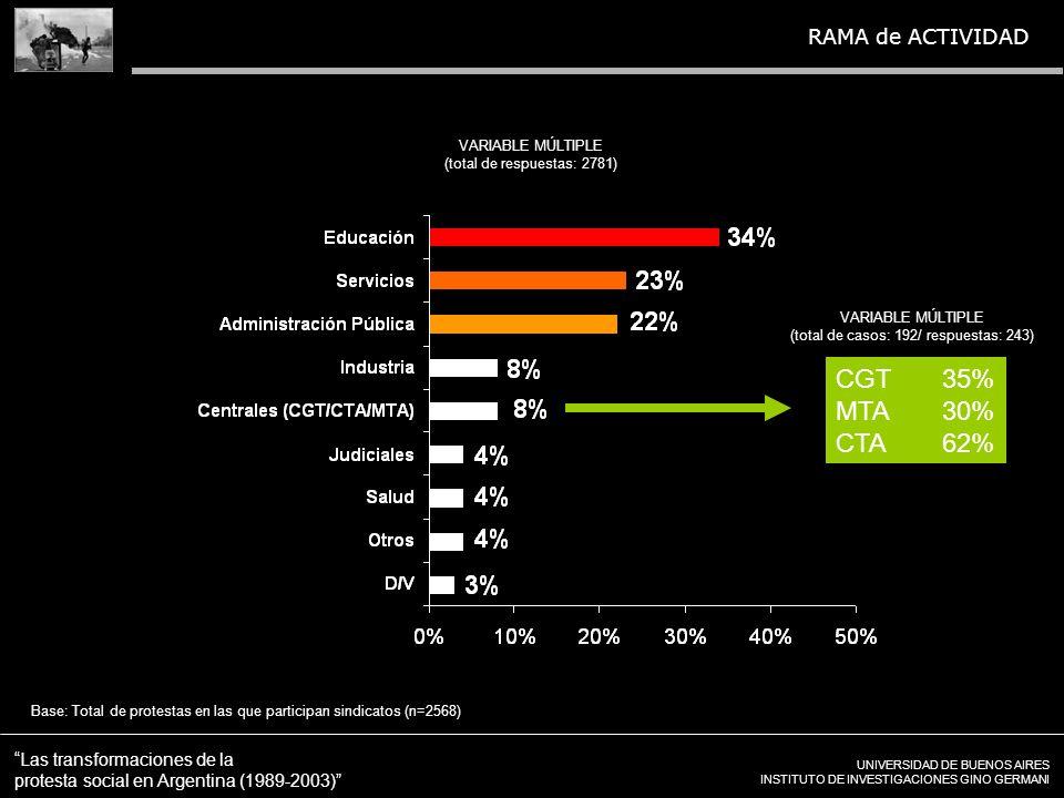 UNIVERSIDAD DE BUENOS AIRES INSTITUTO DE INVESTIGACIONES GINO GERMANI Las transformaciones de la protesta social en Argentina (1989-2003) VARIABLE MÚLTIPLE (total de respuestas: 2781) Base: Total de protestas en las que participan sindicatos (n=2568) RAMA de ACTIVIDAD CGT35% MTA30% CTA62% VARIABLE MÚLTIPLE (total de casos: 192/ respuestas: 243)