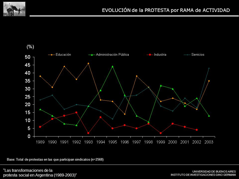 UNIVERSIDAD DE BUENOS AIRES INSTITUTO DE INVESTIGACIONES GINO GERMANI Las transformaciones de la protesta social en Argentina (1989-2003) EVOLUCIÓN de la PROTESTA por RAMA de ACTIVIDAD Base: Total de protestas en las que participan sindicatos (n=2568) (%)