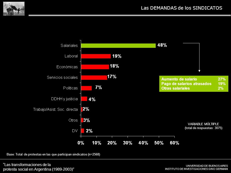 UNIVERSIDAD DE BUENOS AIRES INSTITUTO DE INVESTIGACIONES GINO GERMANI Las transformaciones de la protesta social en Argentina (1989-2003) Las DEMANDAS de los SINDICATOS VARIABLE MÚLTIPLE (total de respuestas: 3075) Aumento de salario27% Pago de salarios atrasados19% Otras salariales2% Base: Total de protestas en las que participan sindicatos (n=2568)