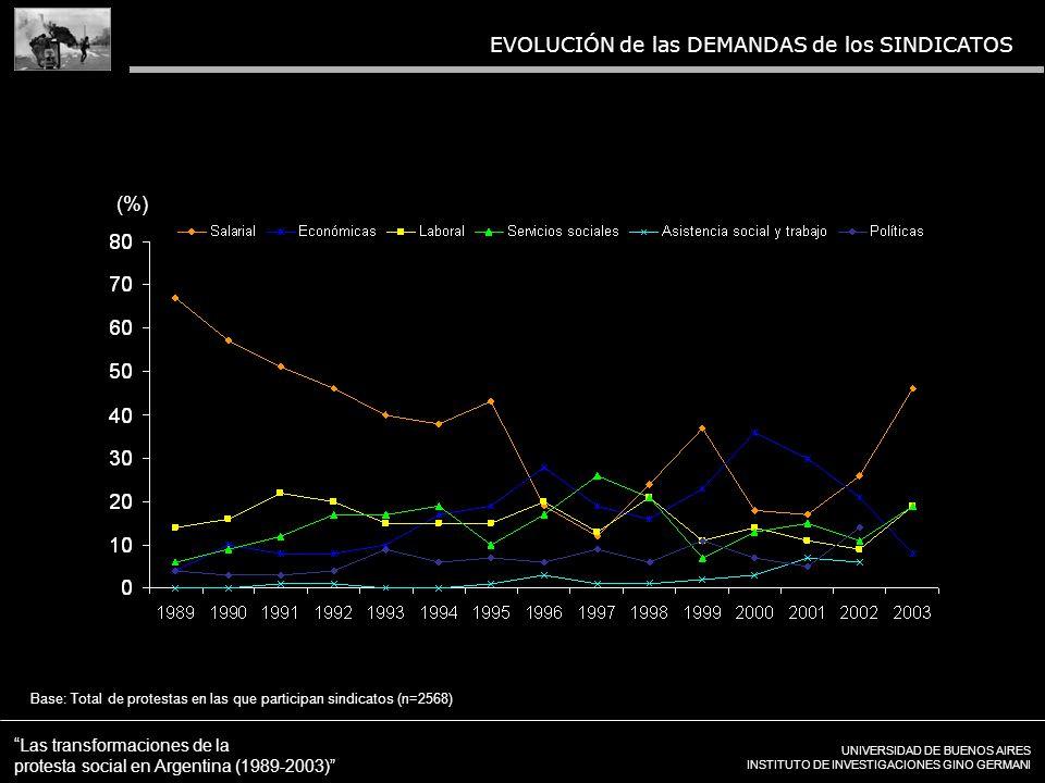UNIVERSIDAD DE BUENOS AIRES INSTITUTO DE INVESTIGACIONES GINO GERMANI Las transformaciones de la protesta social en Argentina (1989-2003) EVOLUCIÓN de las DEMANDAS de los SINDICATOS Base: Total de protestas en las que participan sindicatos (n=2568) (%)